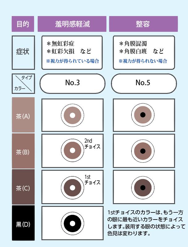 コンタクト レンズ 種類 ソフト